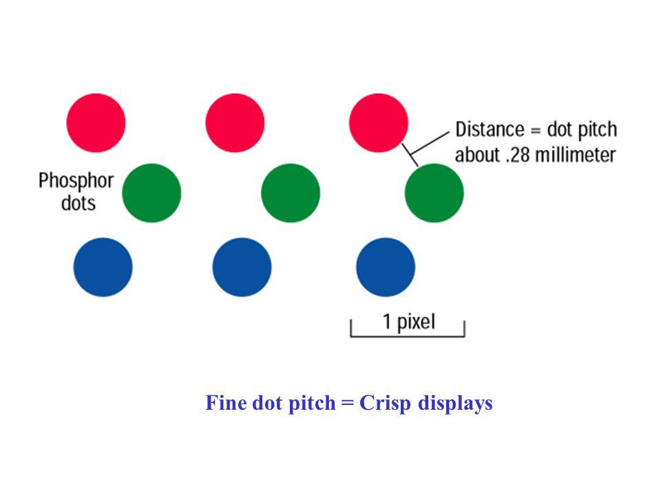 Fine dot pitch = Crisp displays