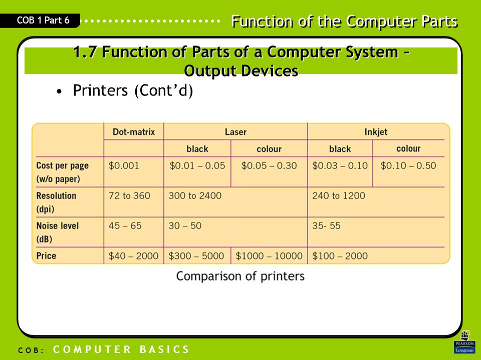 1.7 Function of Parts of a Computer System – Output Devices