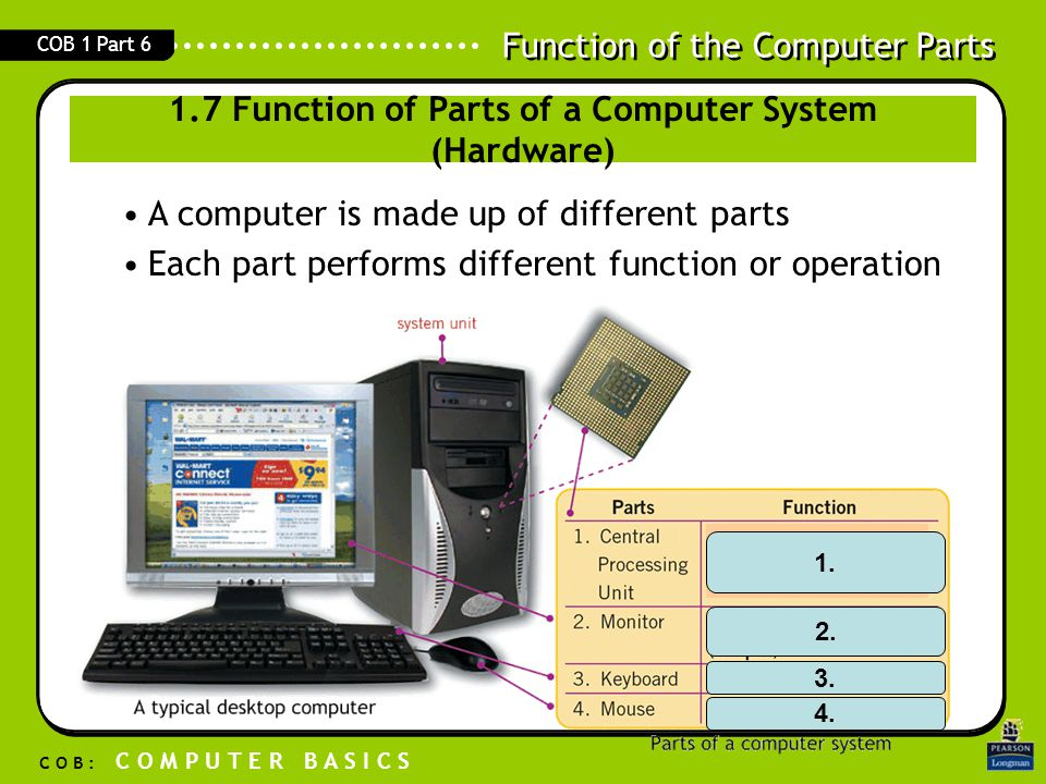 1.7 Function of Parts of a Computer System (Hardware)