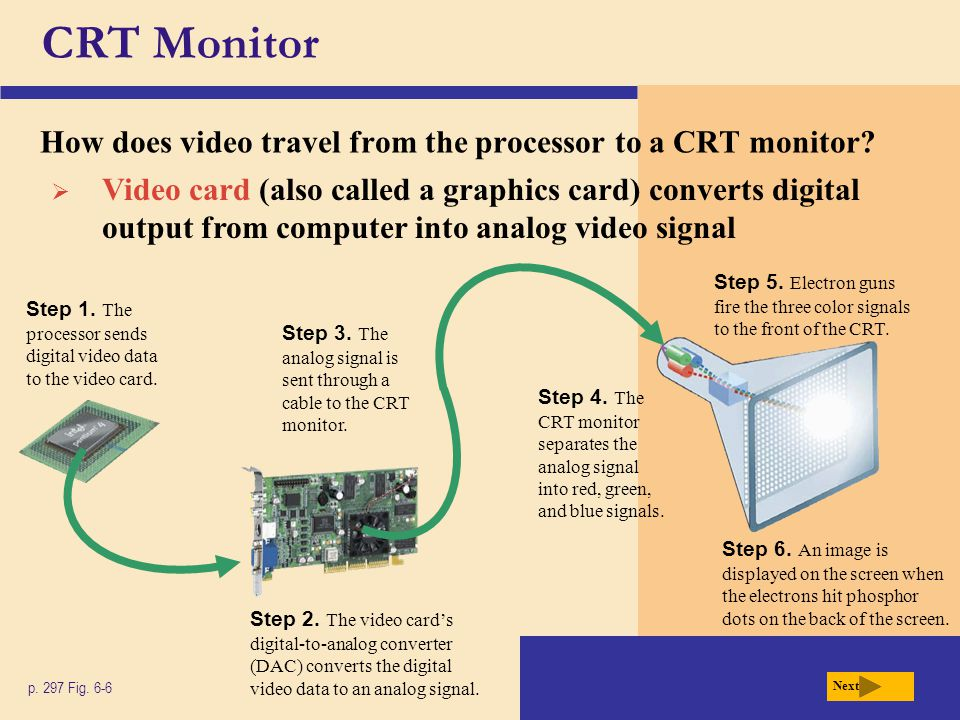 CRT Monitor How does video travel from the processor to a CRT monitor