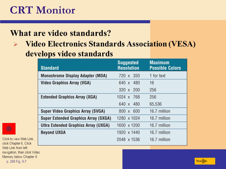 CRT Monitor What are video standards