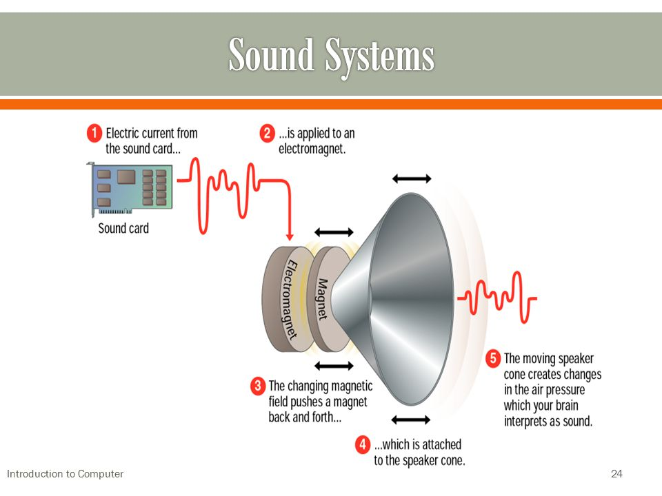 Sound Systems Introduction to Computer