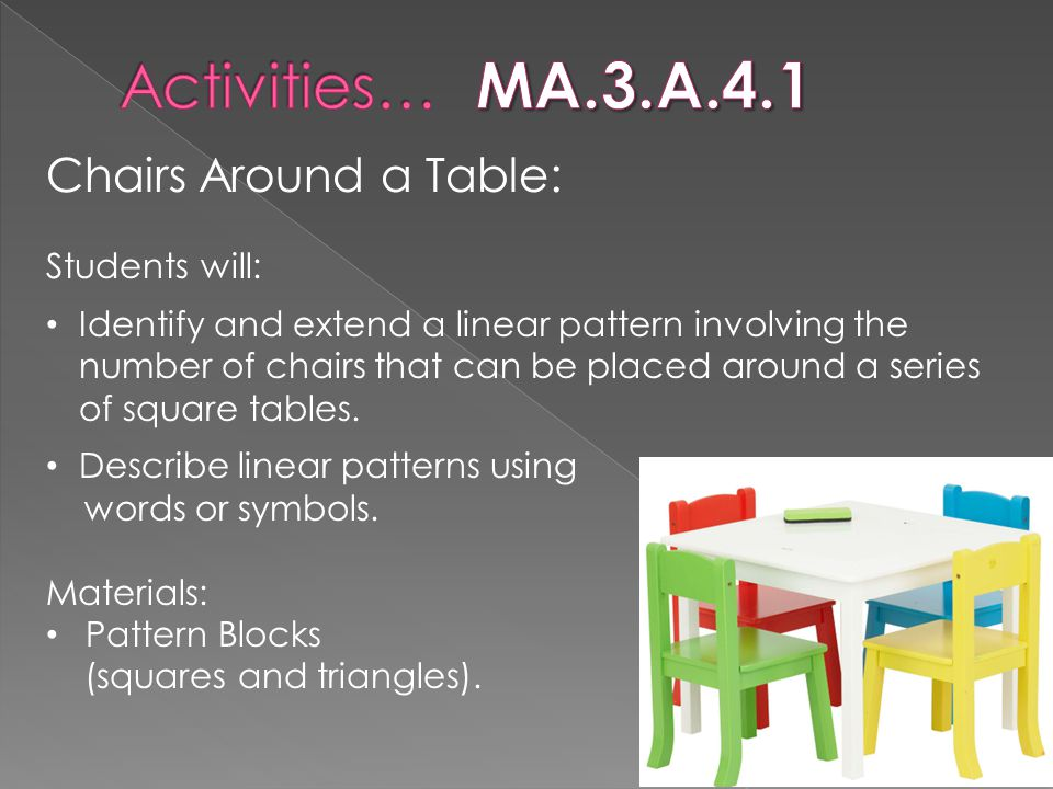 Activities… MA.3.A.4.1 Chairs Around a Table: Students will: