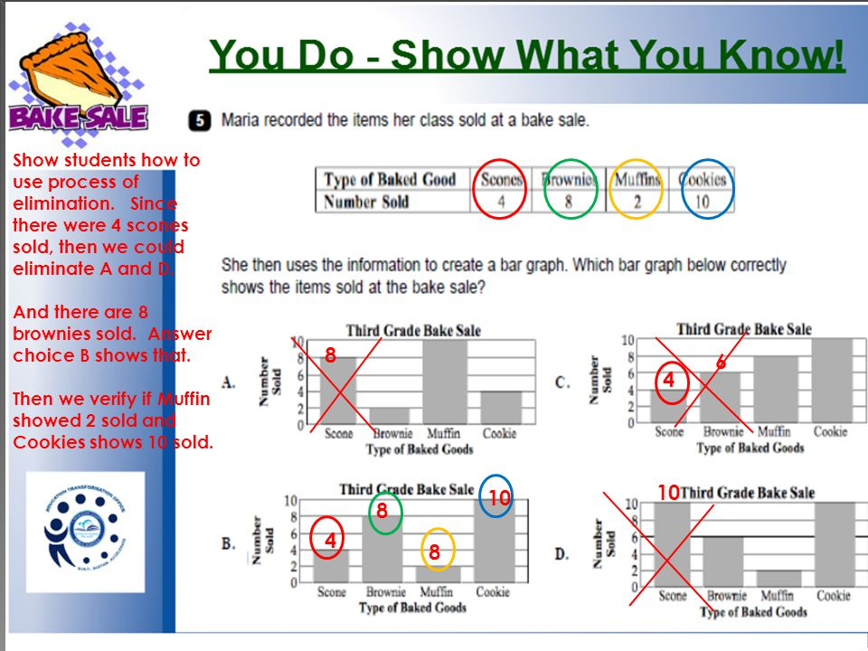 Show students how to use process of elimination