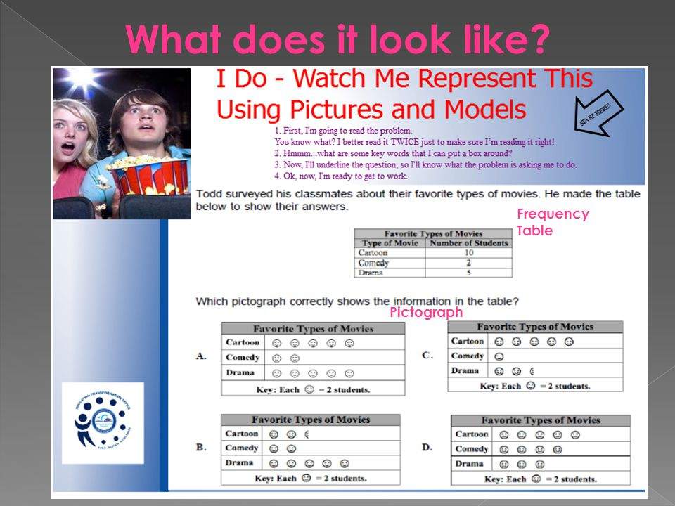 What does it look like Frequency Table Pictograph