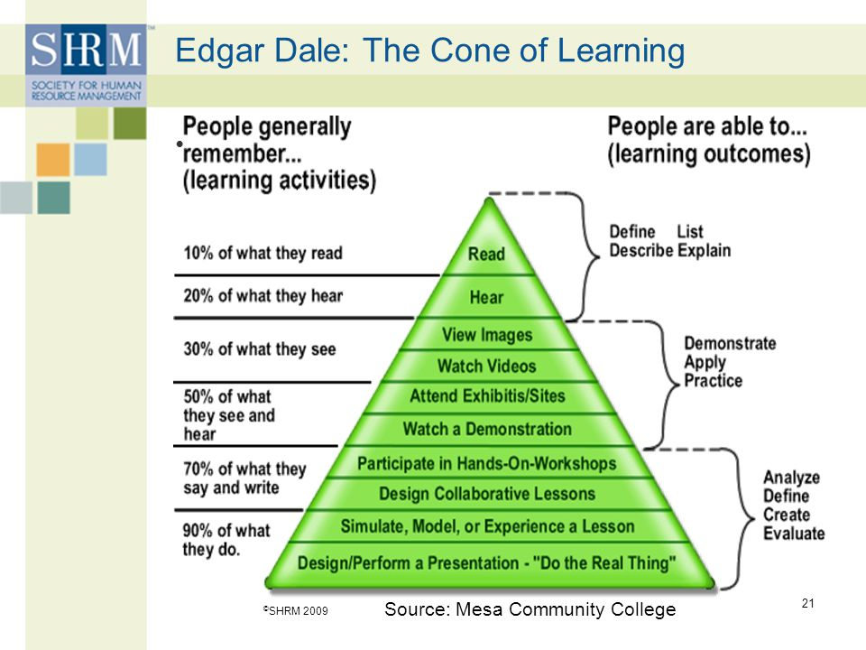 Edgar Dale: The Cone of Learning