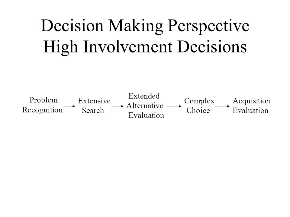 Decision Making Perspective High Involvement Decisions