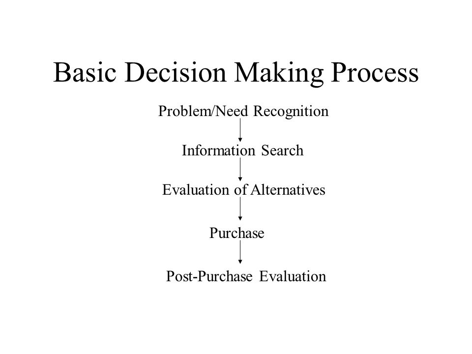 Basic Decision Making Process