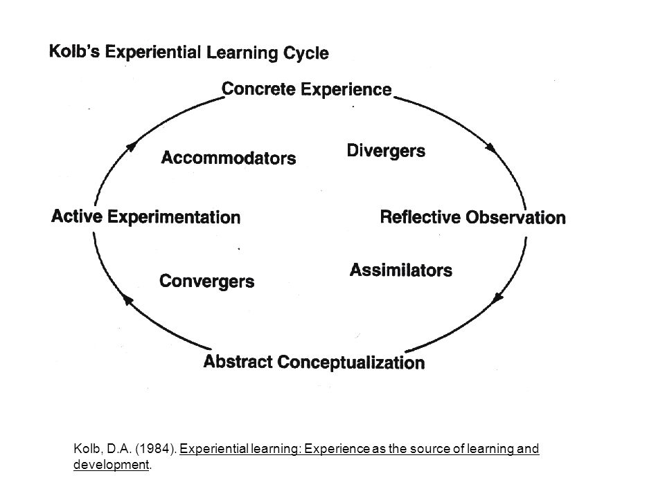 Kolb, D.A. (1984). Experiential learning: Experience as the source of learning and development.