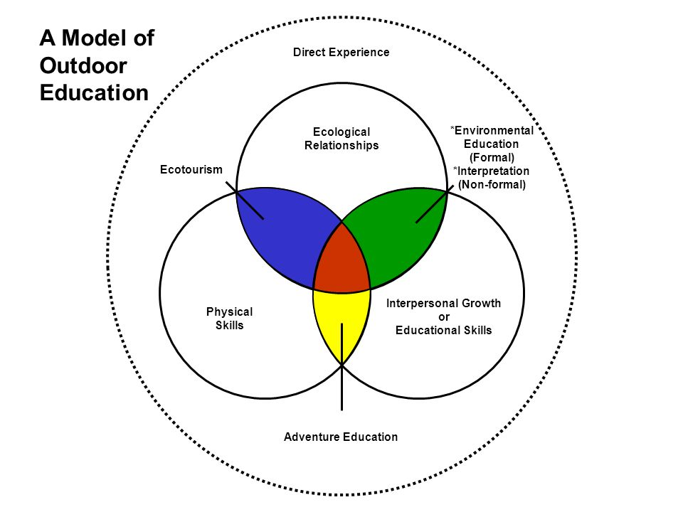 A Model of Outdoor Education Direct Experience