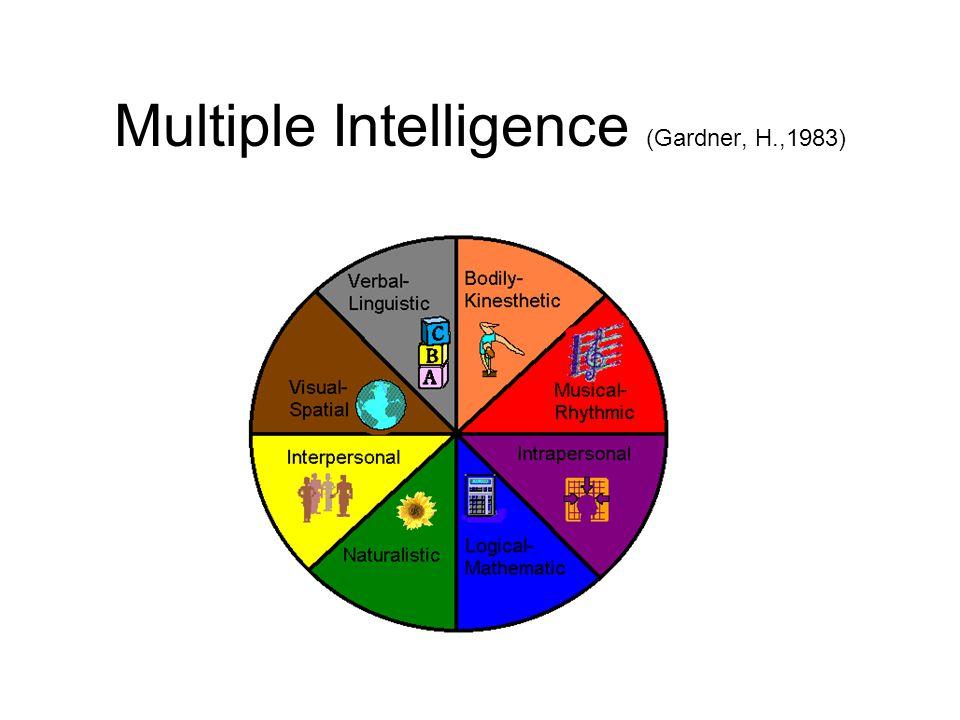 Multiple Intelligence (Gardner, H.,1983)