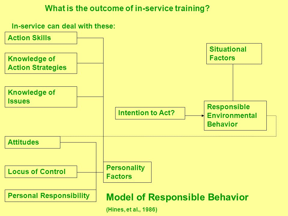 Model of Responsible Behavior