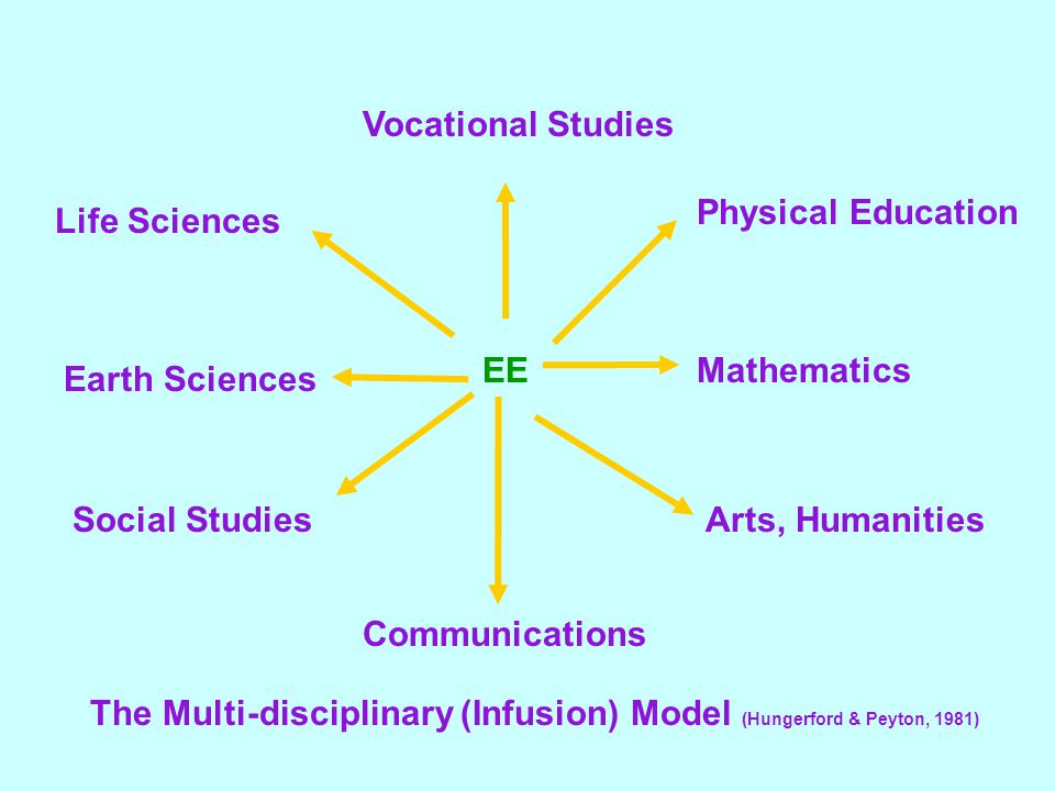 Vocational Studies Physical Education. Life Sciences. EE. Mathematics. Earth Sciences. Social Studies.