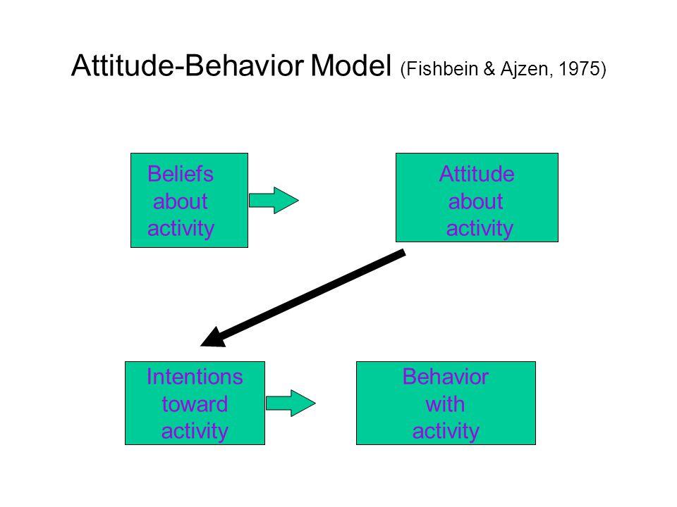 Attitude-Behavior Model (Fishbein & Ajzen, 1975)