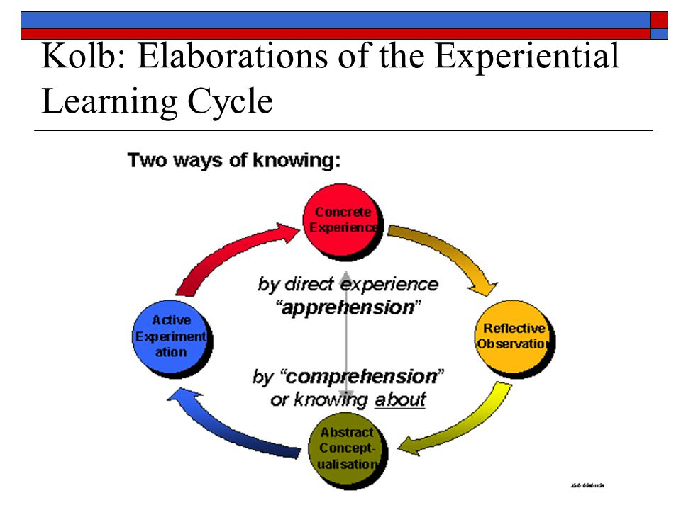 Kolb: Elaborations of the Experiential Learning Cycle