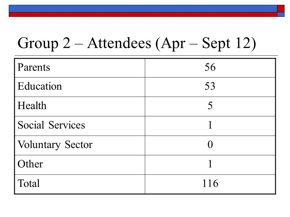 Group 2 – Attendees (Apr – Sept 12)