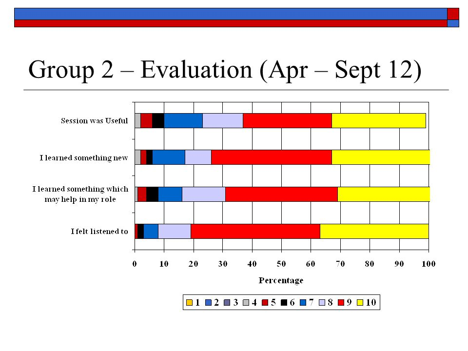 Group 2 – Evaluation (Apr – Sept 12)