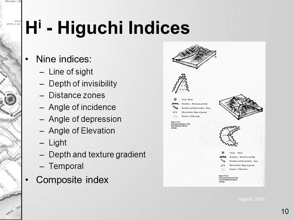 Hi - Higuchi Indices Nine indices: Composite index Line of sight