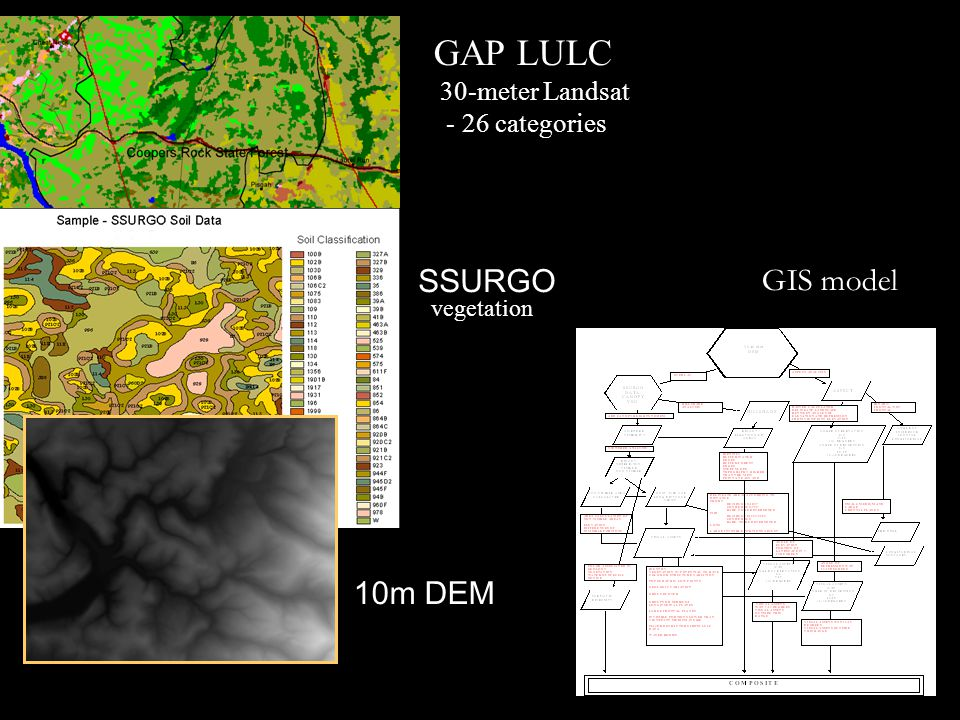 GAP LULC SSURGO GIS model 10m DEM 30-meter Landsat - 26 categories