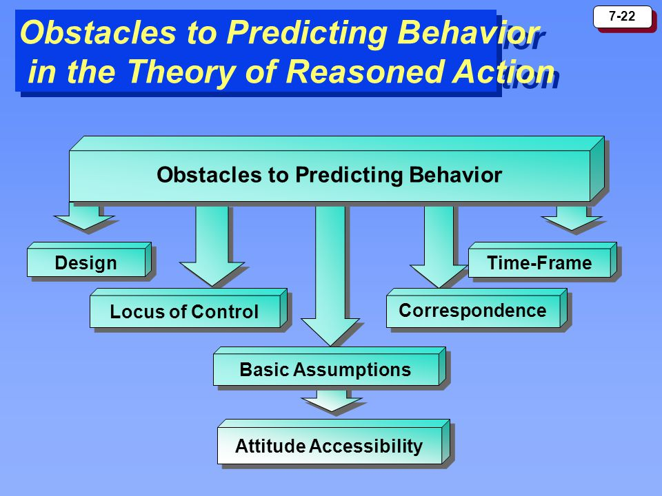 Obstacles to Predicting Behavior in the Theory of Reasoned Action