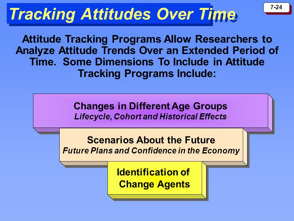 Tracking Attitudes Over Time