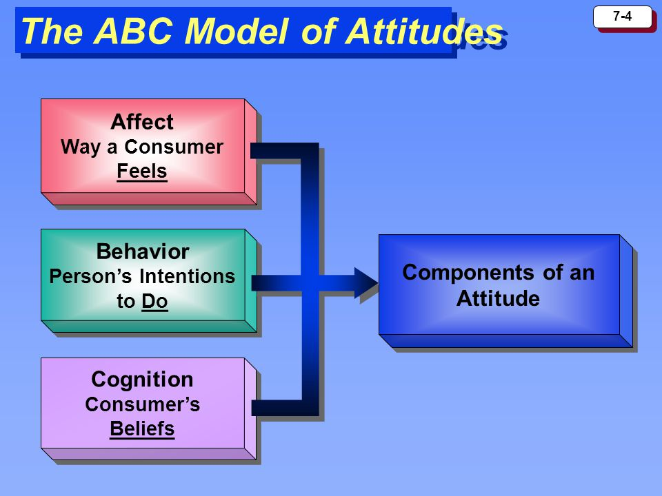 The ABC Model of Attitudes