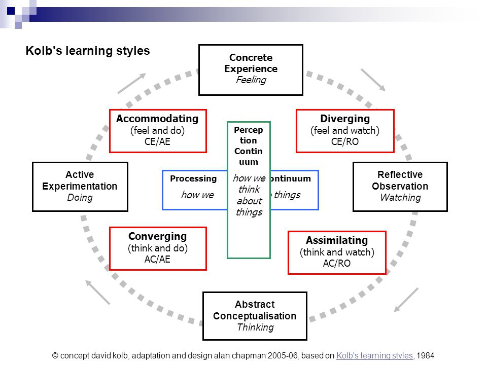 Kolb s learning styles Accommodating Diverging Converging Assimilating