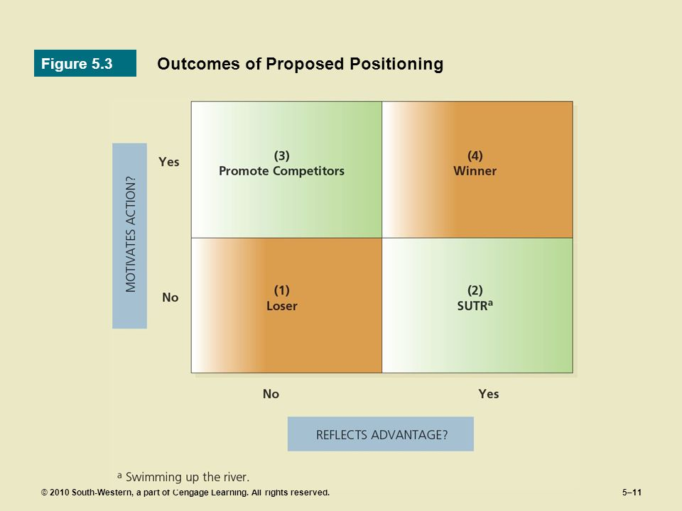 Outcomes of Proposed Positioning