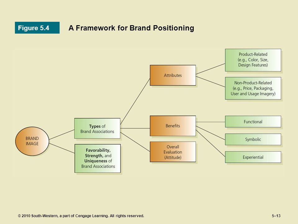 A Framework for Brand Positioning