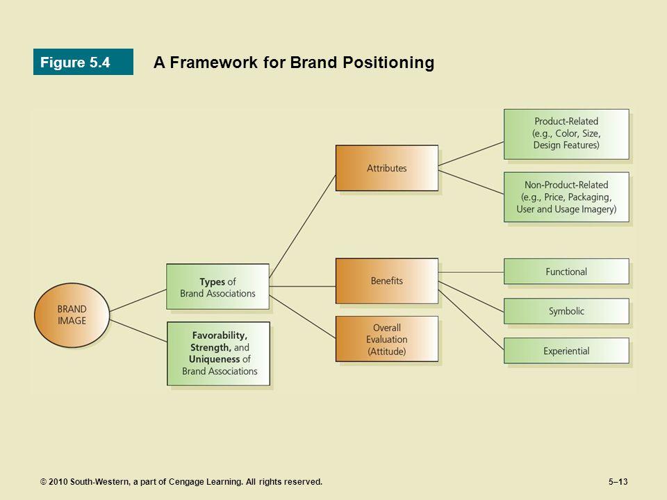 A Framework for Brand Positioning