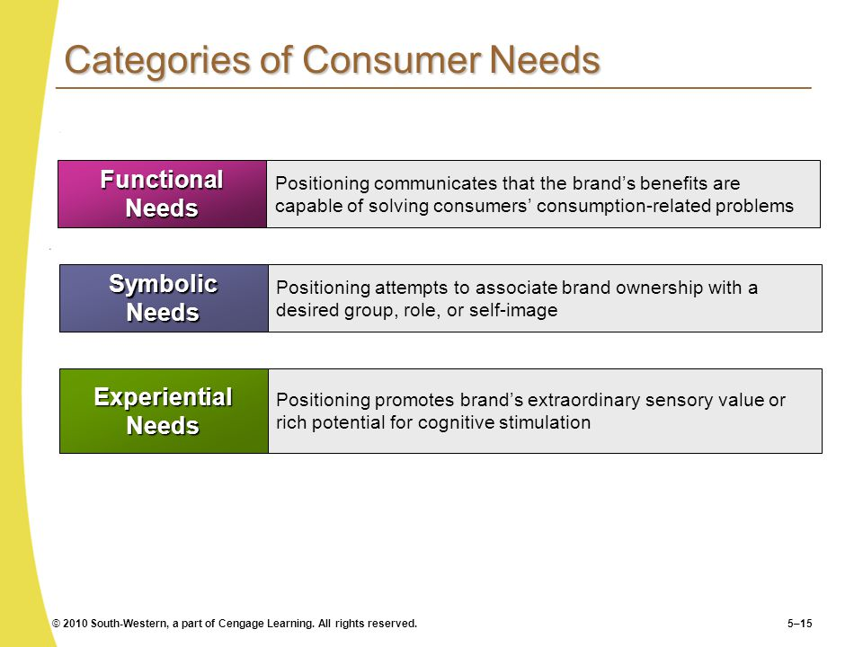 Categories of Consumer Needs