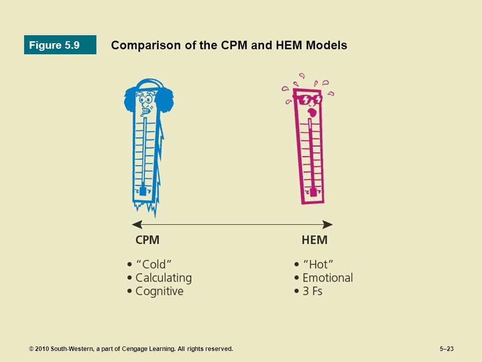 Comparison of the CPM and HEM Models