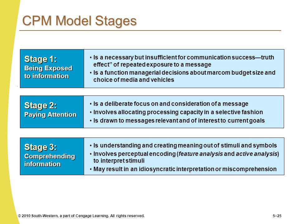 CPM Model Stages Stage 1: Being Exposed to information