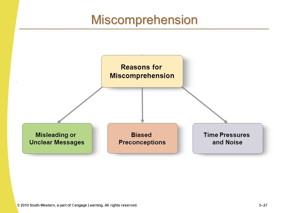 Miscomprehension Reasons for Miscomprehension