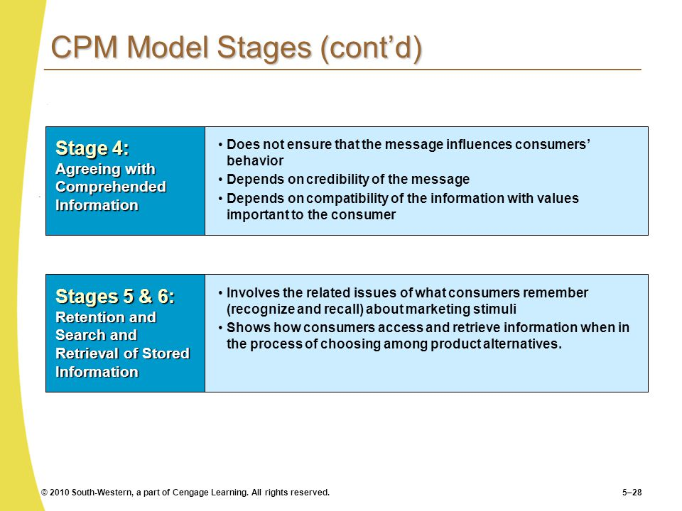CPM Model Stages (cont'd)
