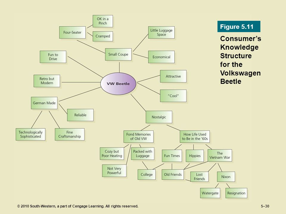 Consumer's Knowledge Structure for the Volkswagen Beetle