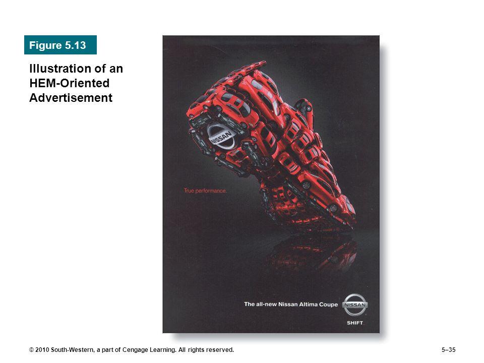 Illustration of an HEM-Oriented Advertisement