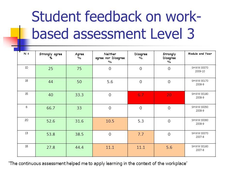 Student feedback on work-based assessment Level 3