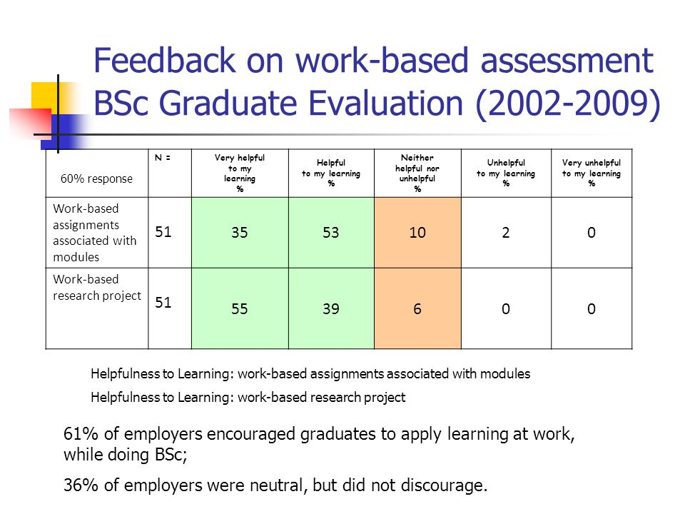 Feedback on work-based assessment BSc Graduate Evaluation (2002-2009)