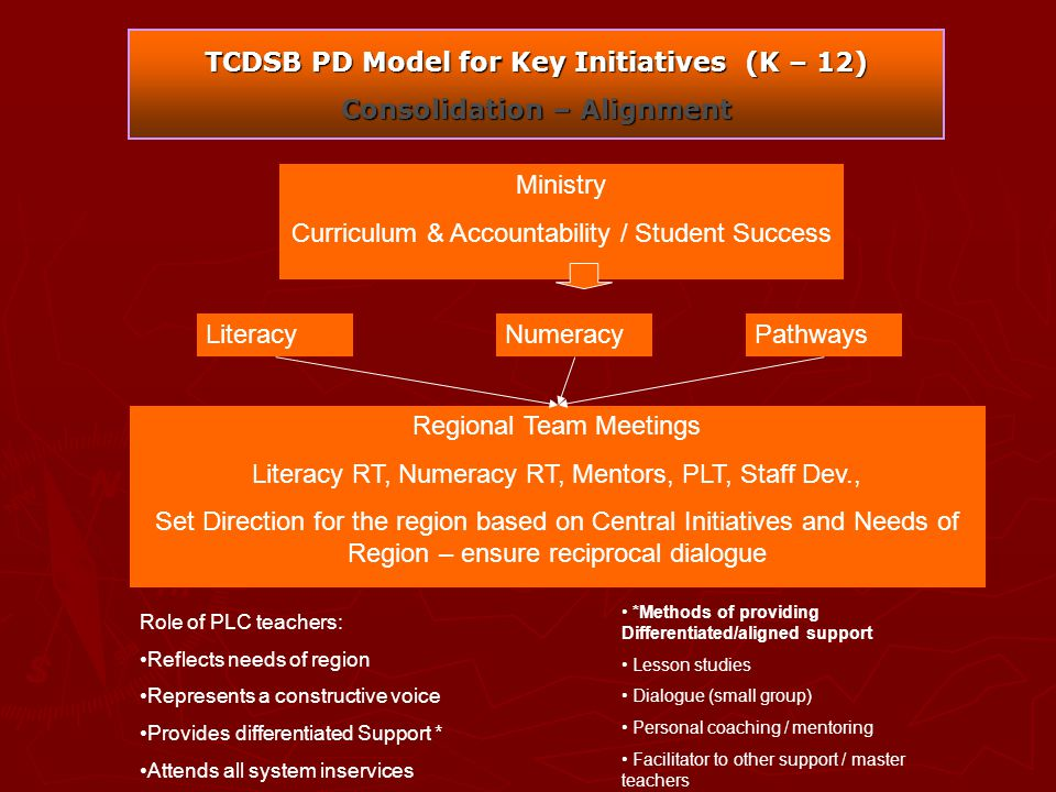 TCDSB PD Model for Key Initiatives (K – 12) Consolidation – Alignment