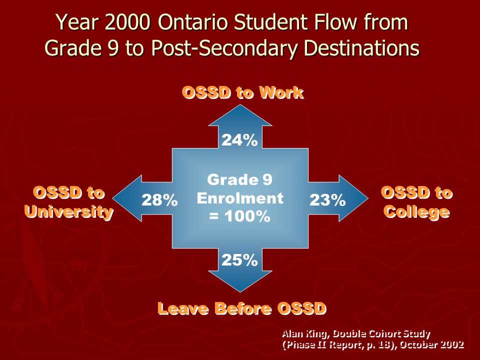Year 2000 Ontario Student Flow from Grade 9 to Post-Secondary Destinations