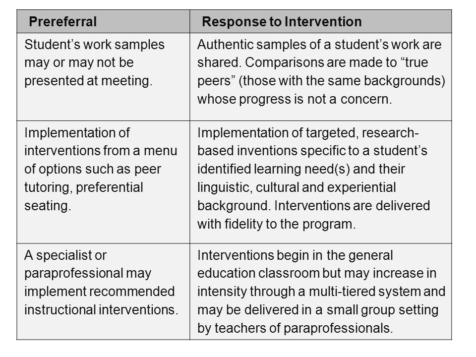 Instructional Interventions In The Classroom