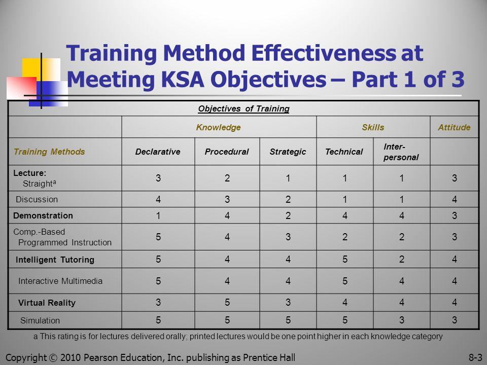 Training Method Effectiveness at Meeting KSA Objectives – Part 1 of 3