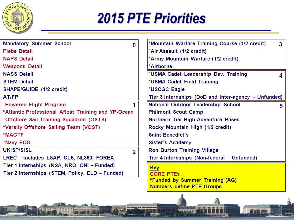 2015 PTE Priorities 3 4 1 5 2 Mandatory Summer School