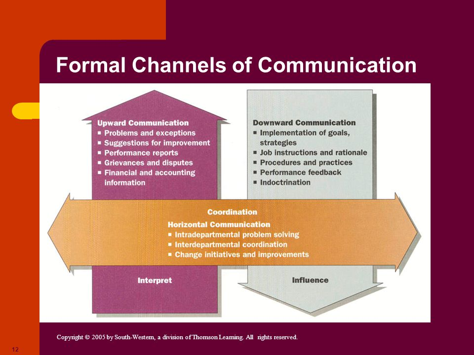 Formal Channels of Communication