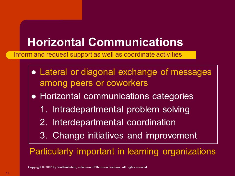 Horizontal Communications