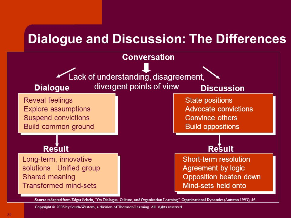Dialogue and Discussion: The Differences