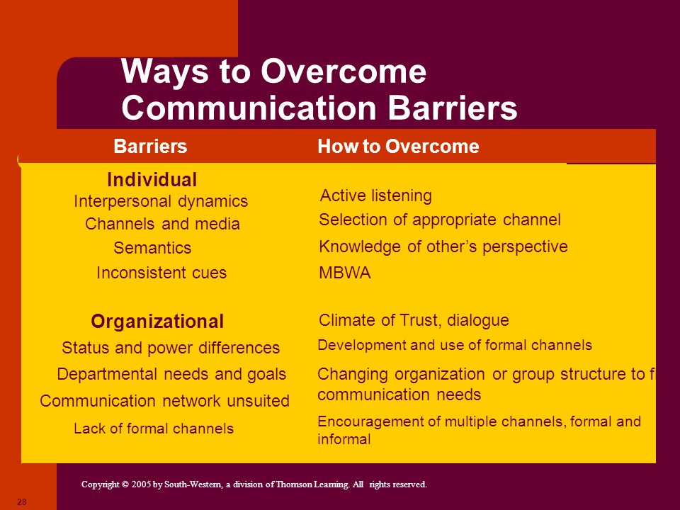 Ways to Overcome Communication Barriers