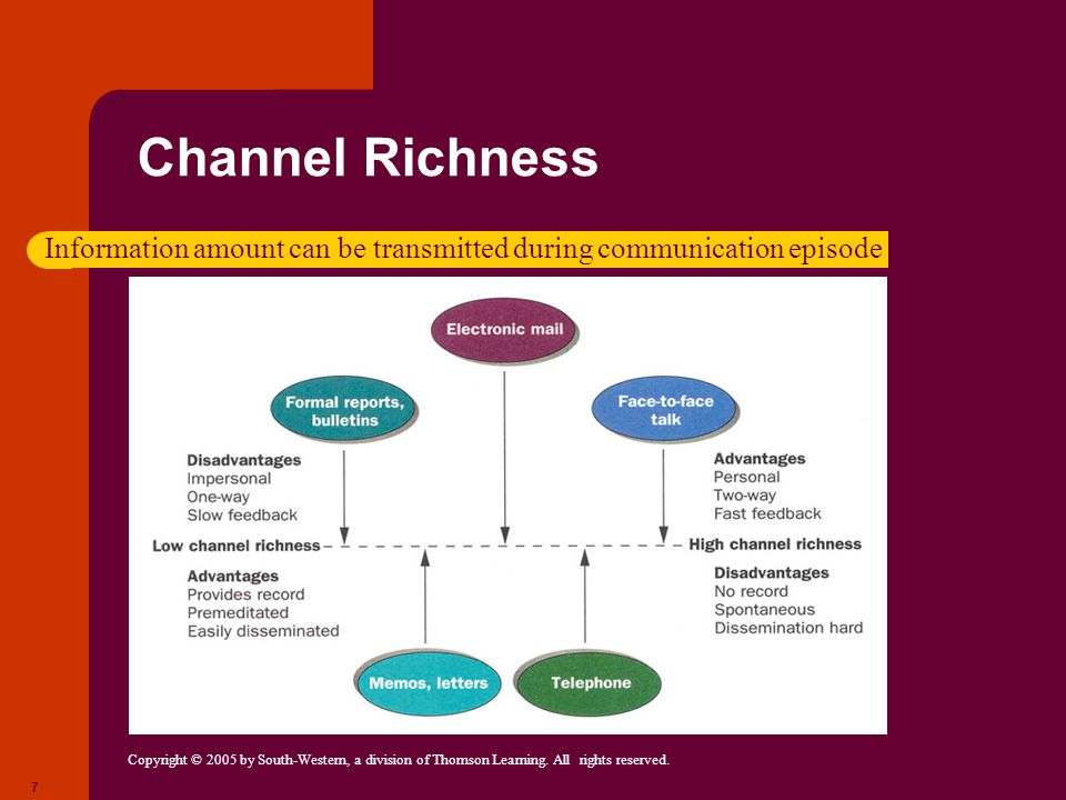 Channel Richness Information amount can be transmitted during communication episode