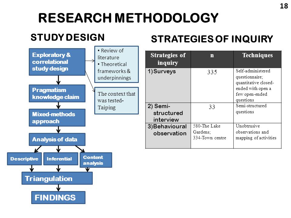 Evolution of research methodology